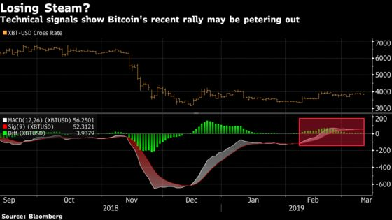 Bitcoin Momentum Indicator Suggests Rally Risks Winding Down