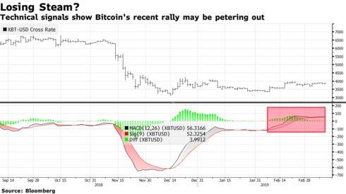 Bitcoin Chart Bloomberg März 2019