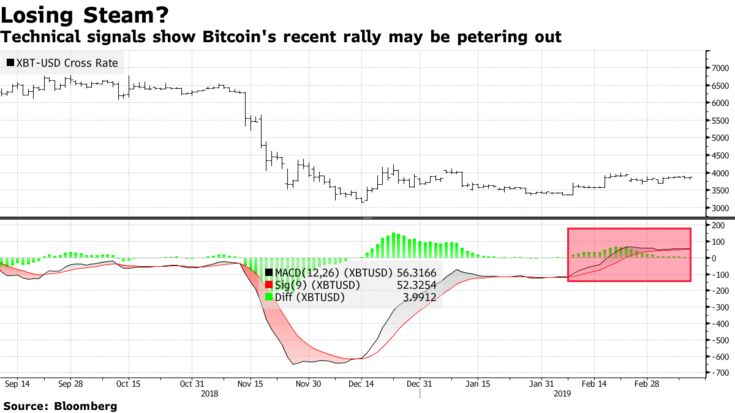 Technical signals show Bitcoin's recent rally may be petering out
