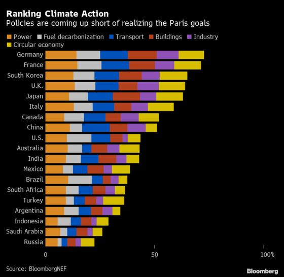 Biggest Economies' Climate Policies Fall Short of Paris Goals
