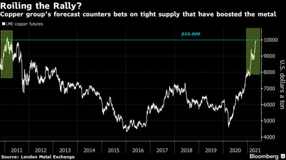 Copper Group Pours Cold Water on Hot Rally With View of Plenty