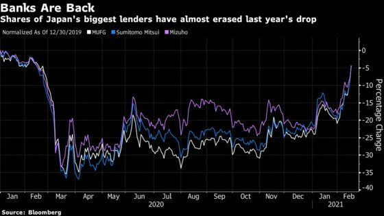 HSBC Among Top Bank Share Gainers in Asia on Reflation Bets