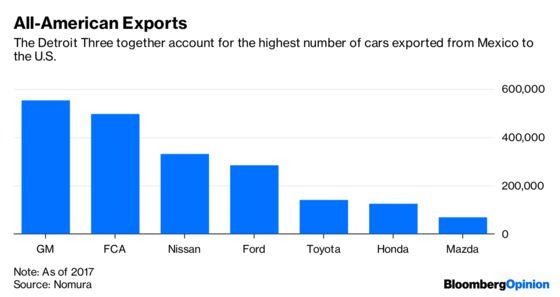 Trump's Mexico Trade Deal Looks Like a Lemon