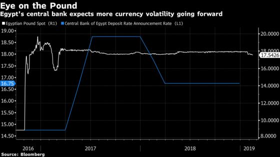 'Rate Cut on the Horizon' Sparks Investor Rush for Egypt's Pound