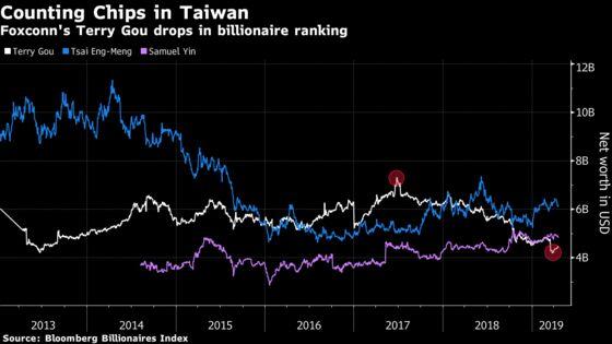 iPhone Billionaire Enters Taiwan Politics as Wealth Declines