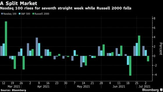 Record S&P 500 Masks a Fear Trade That's Gripping Stock Market