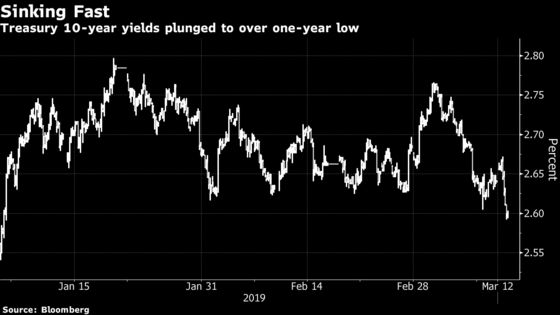 Treasury Yields Fall to Lowest in More Than a Year