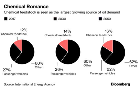There's One Word That Looms Large in Oil's Future: Plastics