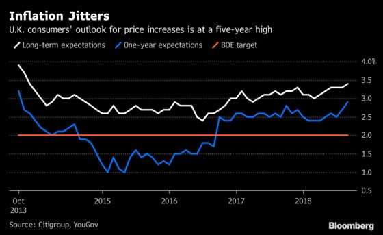 U.K. Inflation Expectations Rise to Highest Since 2013