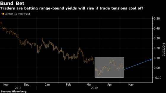 Global Bond Traders Are Betting Against the Latest Trump Threat