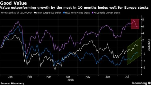 u s tech rout is good news for european stocks says templeton