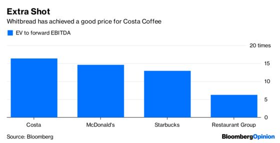 Whitbread's $5.1 Billion Costa Coffee Rush