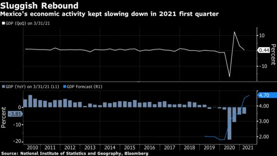 Mexico Economy Unexpectedly Grows in Sign of Quicker Rebound