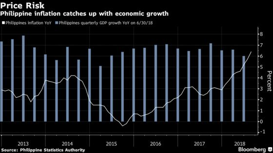 Philippines Takes Strong Rate Action to Curb Soaring Prices