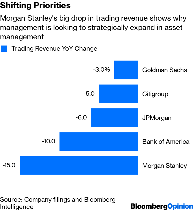 Morgan Stanley and Goldman Sachs Play the Long Game - Bloomberg