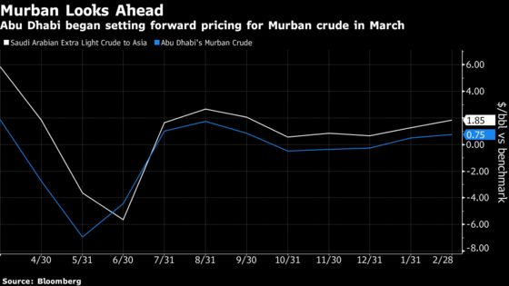 Major OPEC Producers, Cued by Saudis, Raise Asia Crude Pricing