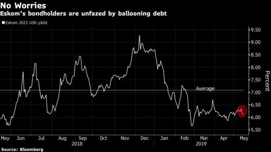 Not Even Debt Swelling to $35 Billion Fazes Eskom's Bondholders
