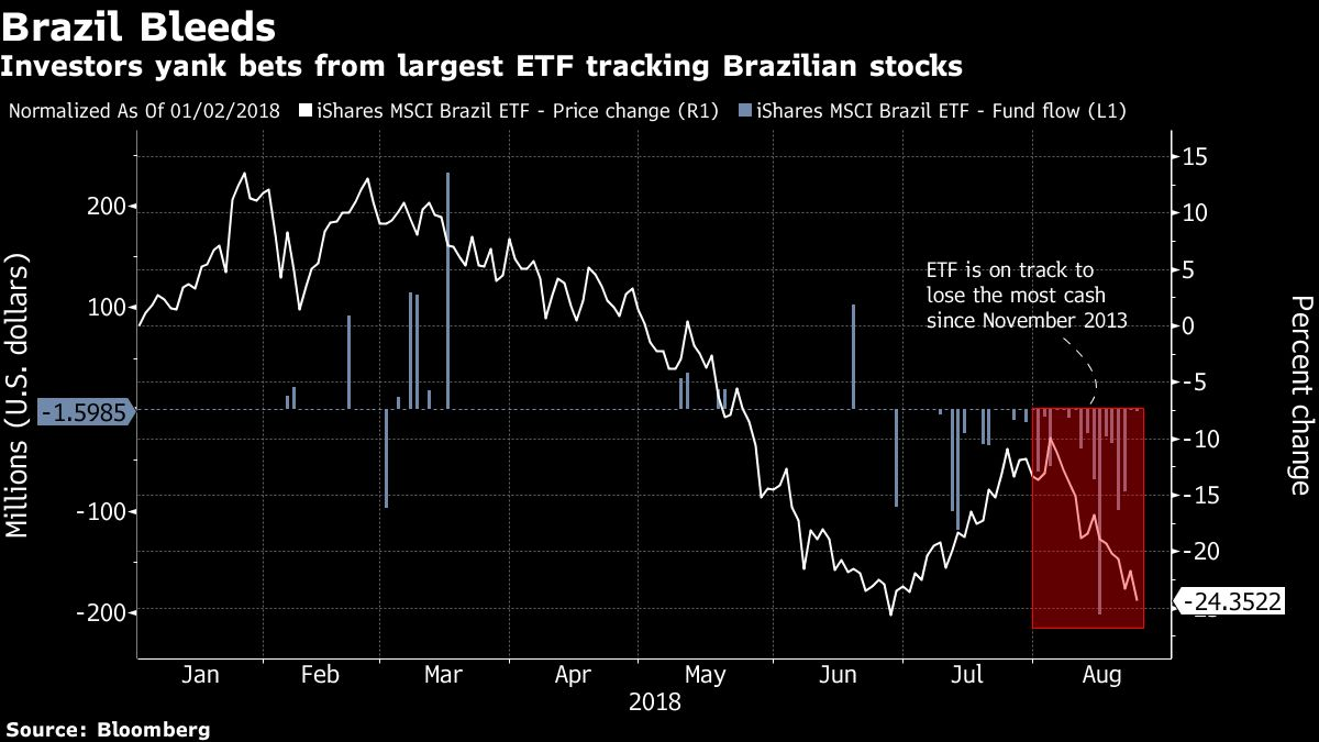 84e45bb333dc7 BlackRock Brazil ETF on Track to Lose Most Cash Ever This Month - Bloomberg