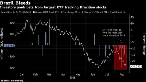 BlackRock's Brazil ETF Is on Track to Lose Its Most Cash Ever This Month