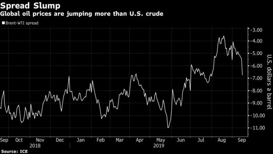 The Oil Market's Reaction to Saudi Arabian Attack in Five Charts