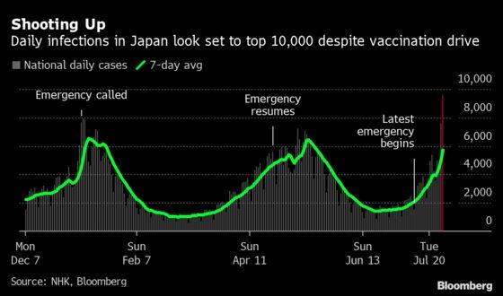 U.S. Pole Vaulter Infected as Japan Virus Surge Worsens