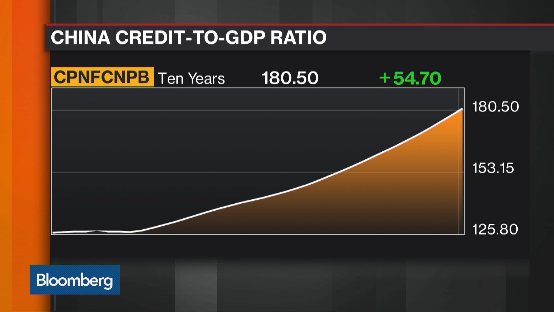 China Credit Growth Stoking Bubble Fears – Bloomberg