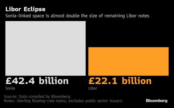 Killing Off Libor Gets Real for Banks on Key Milestone Date