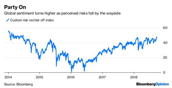 Markets Have That 'What, Me Worry?'Attitude