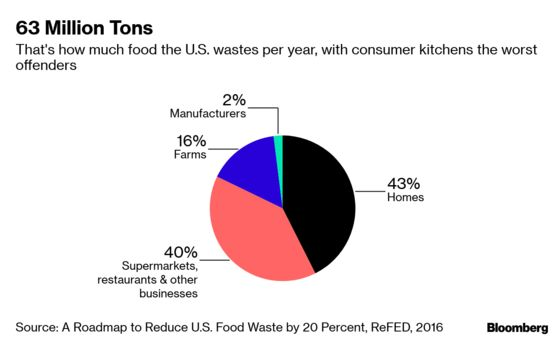 Big Money Joins Fight Against $1 Trillion in Wasted Food