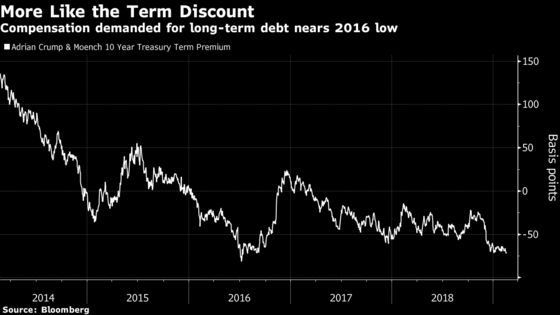 Extinction of Bond Vigilantes Spurs Risk Bulls Around the World