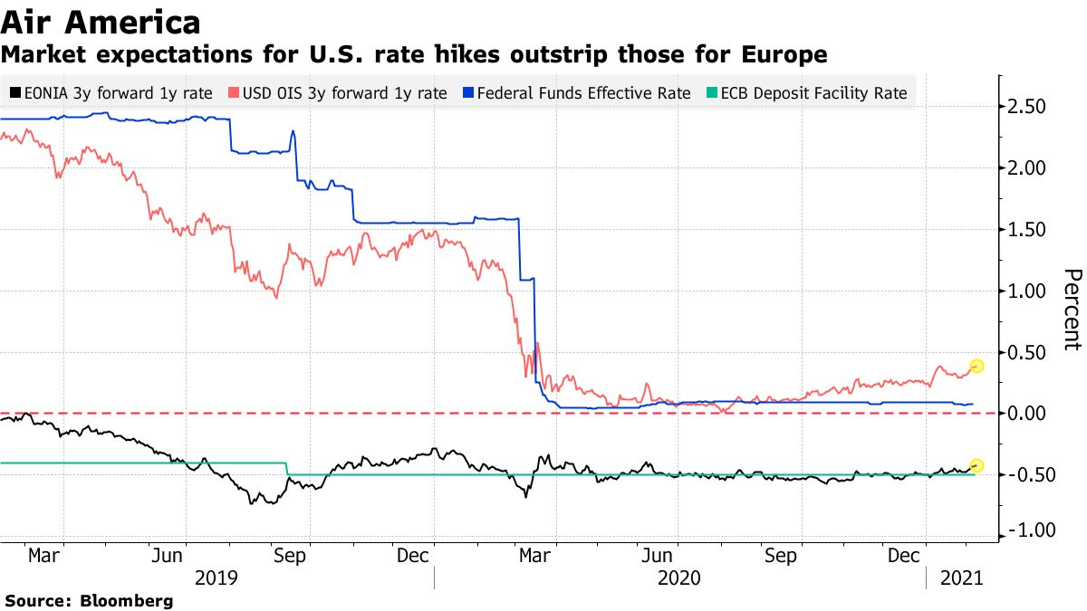 Market expectations of rate hikes in the US exceed those in Europe