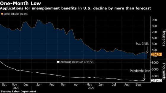 U.S. Initial Jobless Claims Fell More Than Expected Last Week