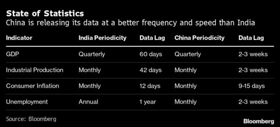 Artificial Intelligence Is India's Solution to Fix Data Gaps