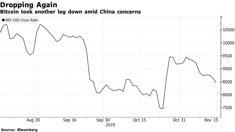 Bitcoin took another leg down amid China concerns