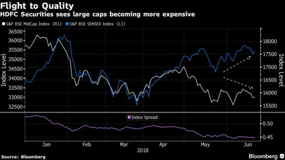 Large Caps Seen Outperforming on Flight to Quality Indian Stocks