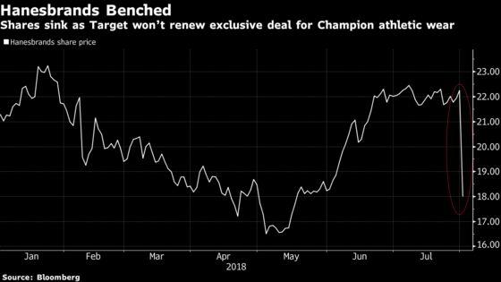 Hanesbrands Investors Should've Seen Target Cancellation Coming