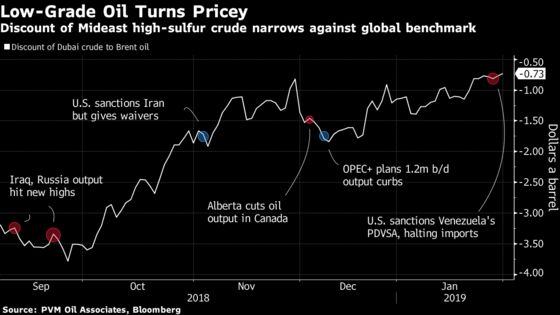 Middle Eastern Oil Prices Surge as Flow of Heavy Crude Tightens