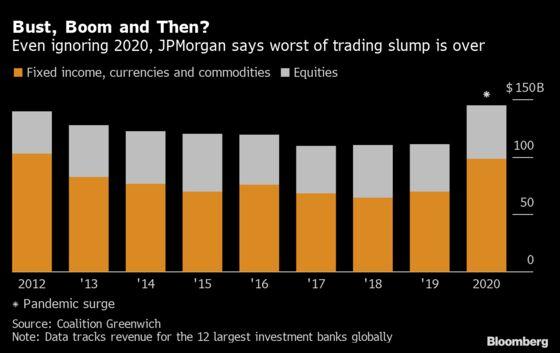 JPMorgan Bosses See Banks' Long Trading Slump Gone for Good
