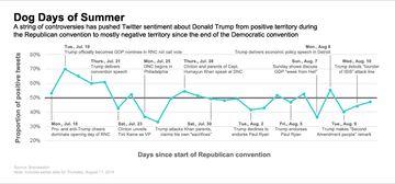 Trump Sentiment - Chart - Daily
