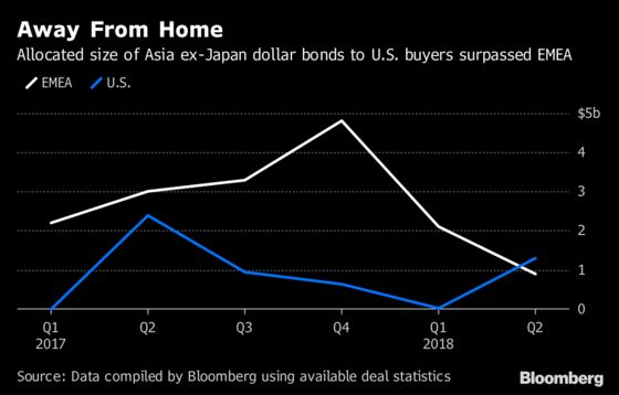 Americans Are Back in Asia Dollar Bond Market as Locals Struggle
