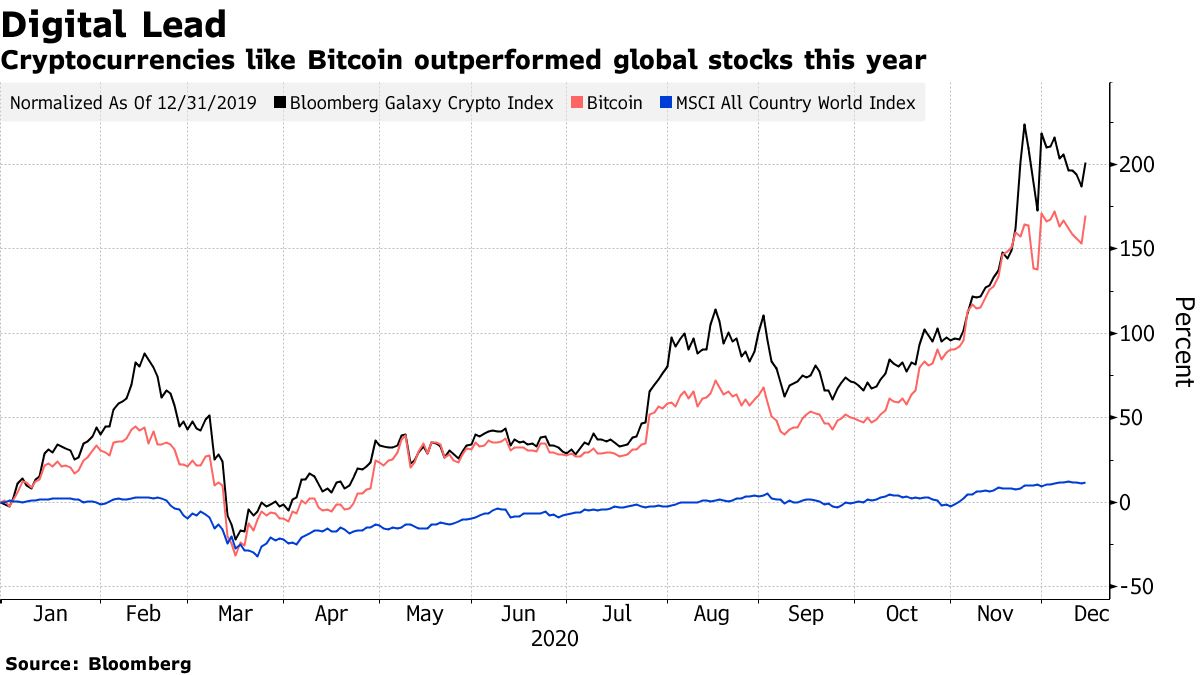 Cryptocurrencies like Bitcoin outperformed global stocks this year