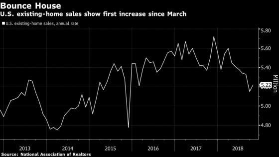 U.S. Existing-Home Sales Rise for First Time in Seven Months