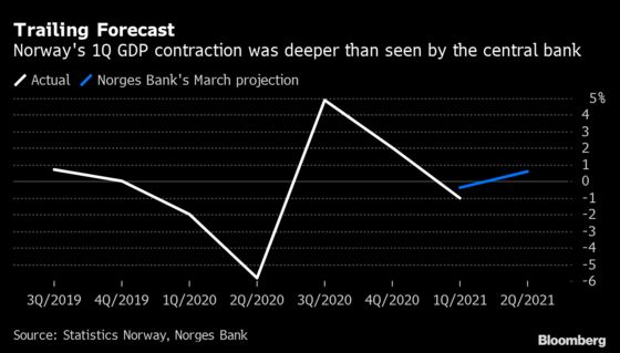 Norway's Economy Falls More Than Feared Amid Virus Measures