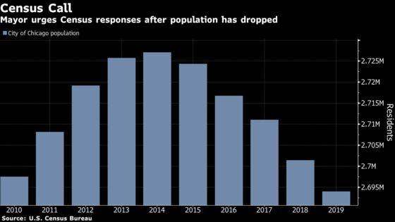 Chicago's 2020 Census Responses Lag Rates for Illinois, U.S.