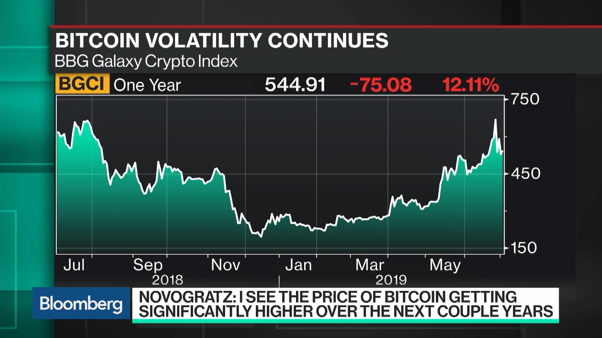 indice cripto chart vivo bitcoin udemy di trading