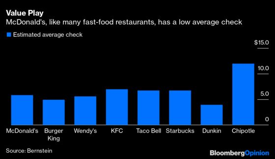 Pandemic Is Fast-Forward Button for Fast Food