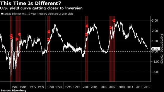 Kashkari Isn't Buying 'This Time Is Different'for Yield Curve