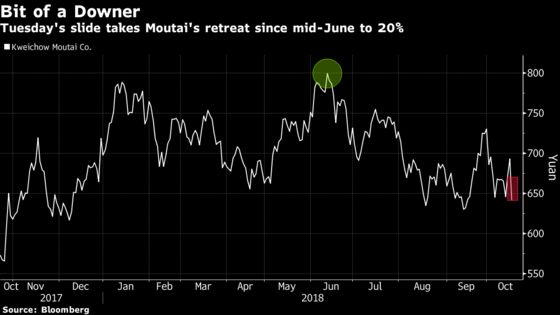 Moutai Falls Most Since China Bubble Burst on Alcohol Warning