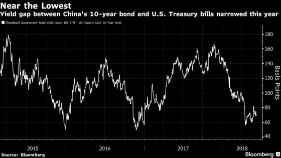 PBOC Seen Mirroring Fed With Hike While Keeping Other Taps Open