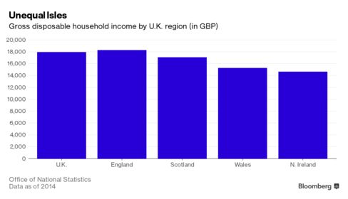 Bar chart showing UK gross household disposable income by region.